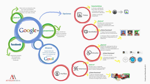 Comment fonctionne Google+ ?